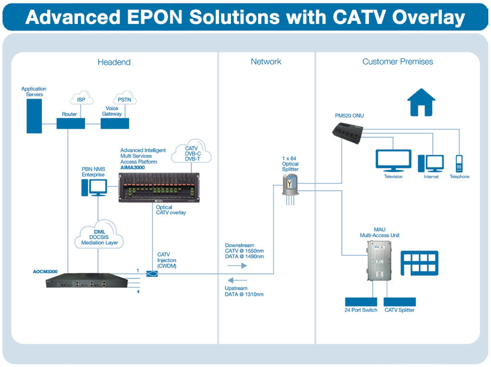 Pbn Products Pm520 Rj11 Wiring Diagram Duplex Operation For The Catv Overlay Components Pbns 1ru Edfa And Lte Product Line Can Be Used Instead Of Larger Aima3000 Carrier Grade Rf Headend Solution Based On
