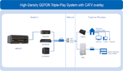 High-Density GEPON (P2MP) triple-play system with CATV overlay