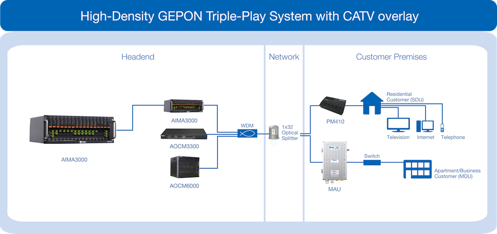 pbn   solutions   isp   gepon  p mp  systemhigh density gepon  p mp  triple play system   catv overlay