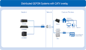 Distributed GEPON (P2MP) systems with CATV overlay
