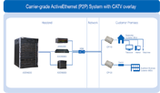 Carrier-grade ActiveEthernet (P2P) System with CATV overlay